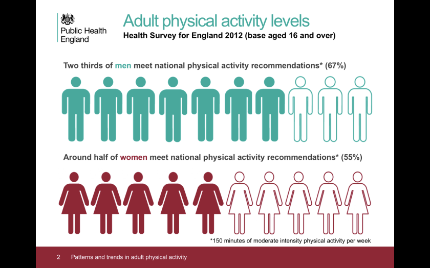 Public Health England adult activity levels