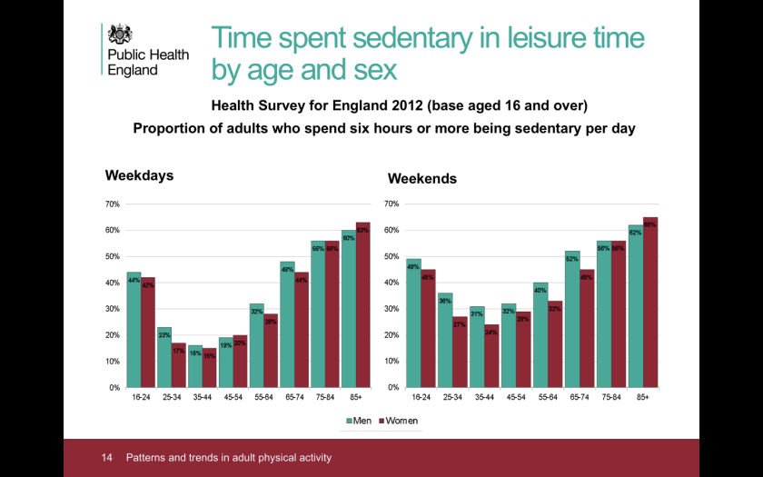 Public Health England sedentary time